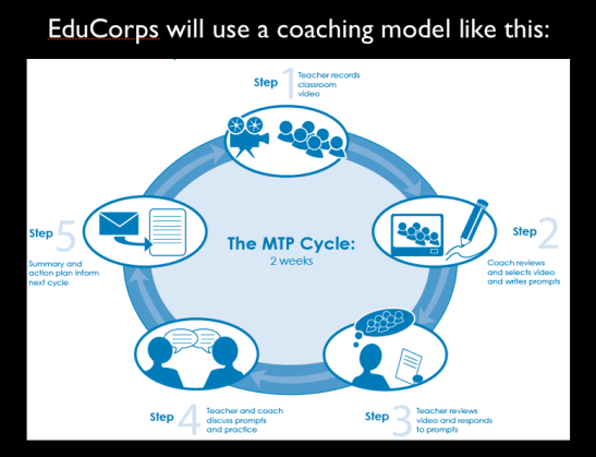 Coaching Cycle from the My Teaching Partner Program